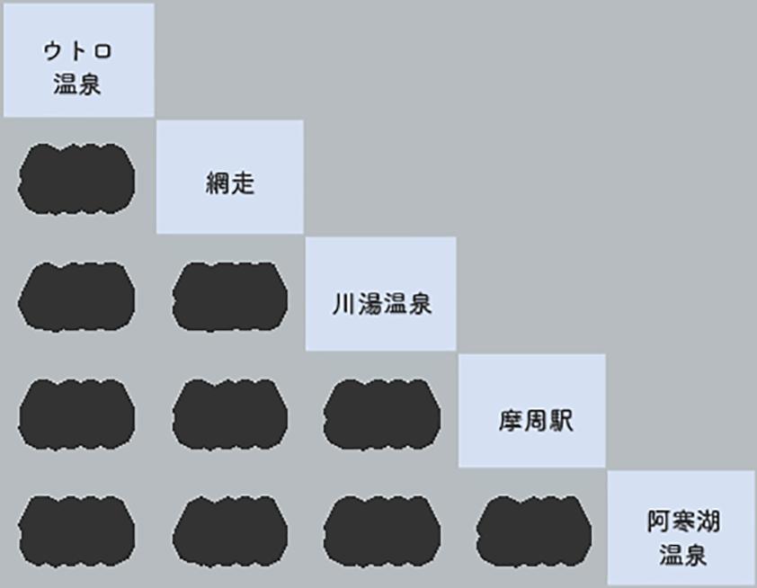 ウトロ→網走・摩周→阿寒 2号 料金表
