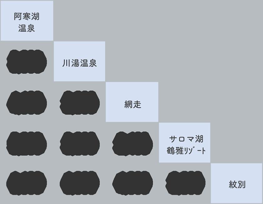 阿寒→川湯・網走→紋別 3号 料金表