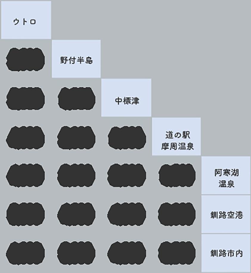 ウトロ→野付・中標津→阿寒→釧路 6号 料金表