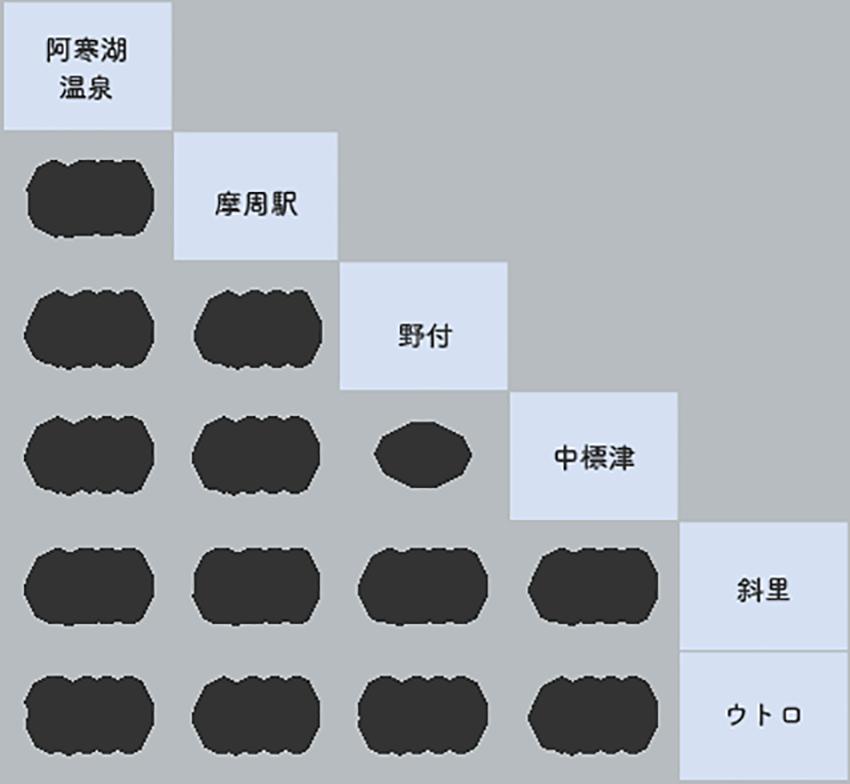 阿寒→野付・中標津→ウトロ 7号 料金表