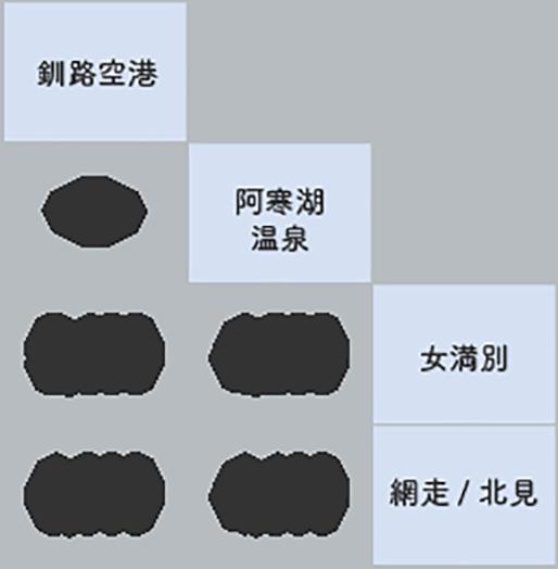釧路空港→阿寒湖→北見・網走 9号 料金表