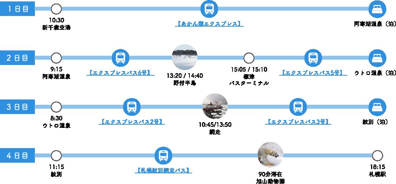 乗り放題パスBタイプ モデルコース
