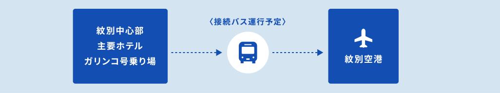 紋別空港へのアクセス