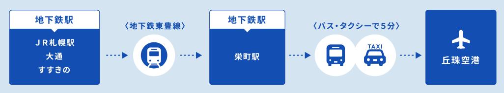 札幌丘珠空港へのアクセス
